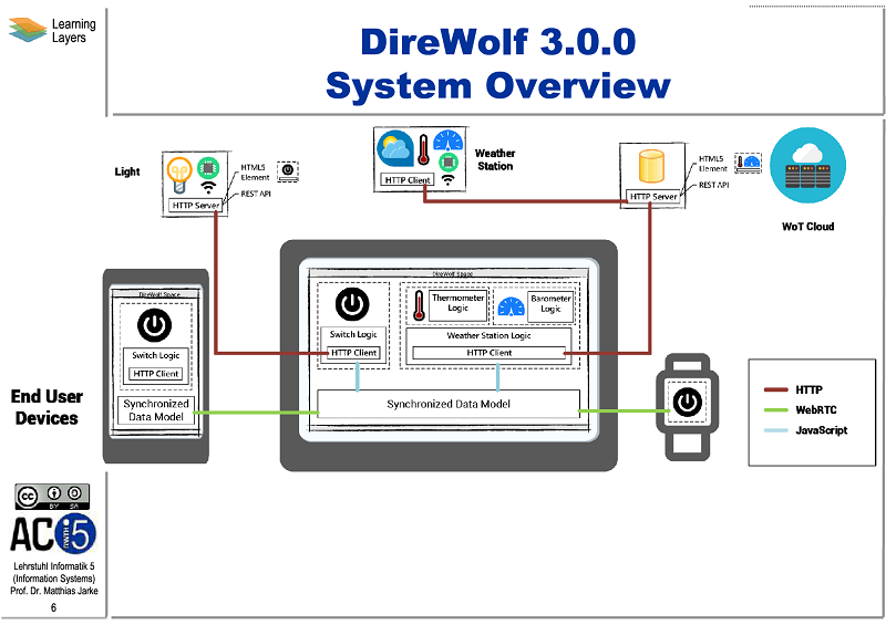DireWolf overview slide